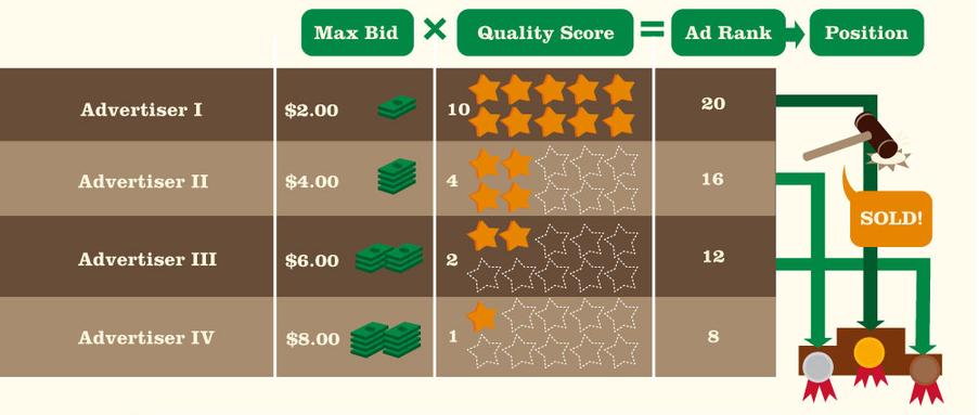 La publicidad en línea cuesta la fórmula de subasta de anuncios de AdWords