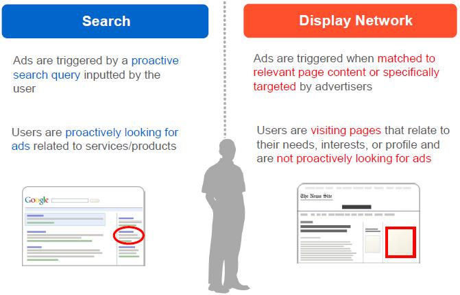 La publicidad en línea cuesta la red de Búsqueda de Google frente a la Red de Display de Google