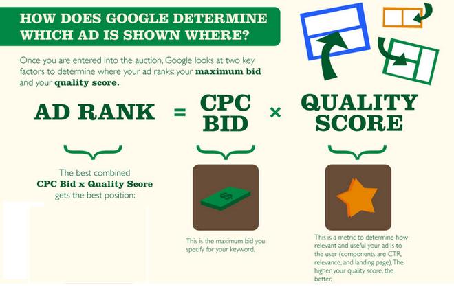 La publicidad en línea cuesta la subasta de anuncios de Google AdWords fórmula de ranking de anuncios