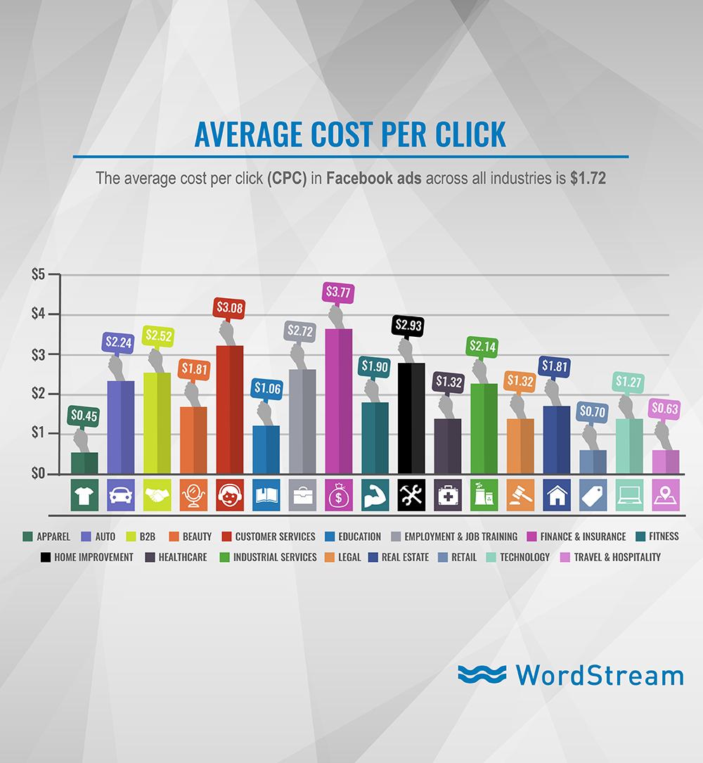 La publicidad en línea cuesta el CPC promedio de los anuncios de Facebook