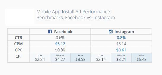La publicidad en línea cuesta el rendimiento de los anuncios de Facebook frente a Instagram