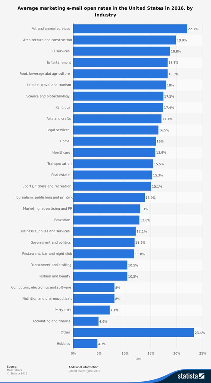 estadísticas generales de marketing por correo electrónico 2017