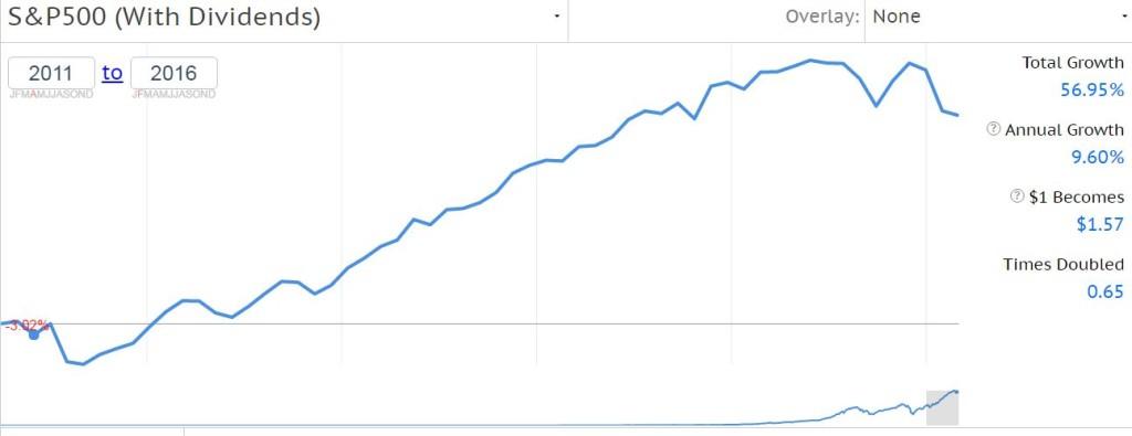 Rendimiento del mercado de valores desde que empecé este blog.