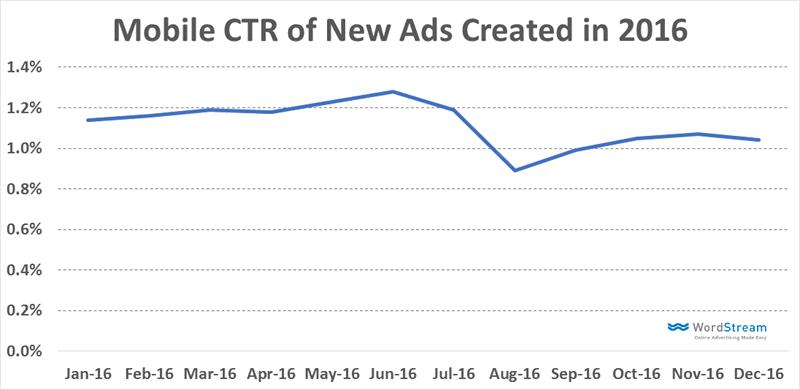 porcentaje de clics en anuncios para dispositivos móviles