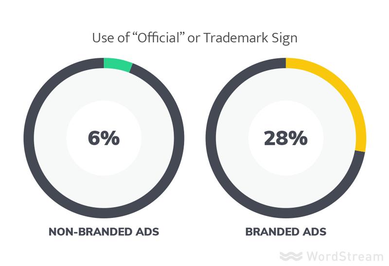 símbolos de marcas y marcas en los mejores anuncios