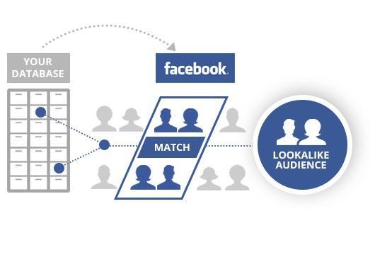 Facebook publicidades audiencias personalizadas