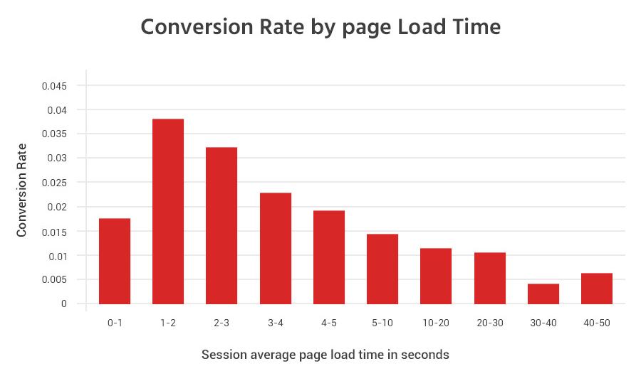 Tasas de conversión de tendencias de diseño de blogs frente a tiempos de carga de página