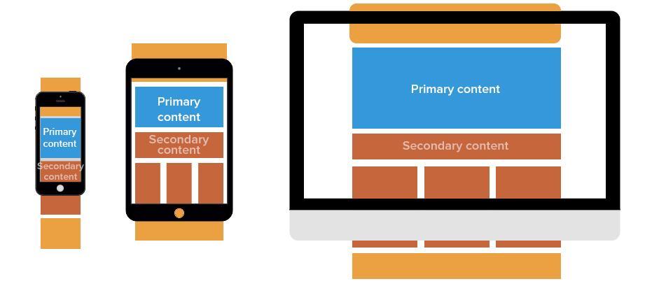 Las tendencias de diseño de blogs limpian los diseños de blog por tamaño de pantalla