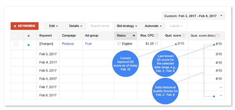 puntaje de calidad de google adwords datos históricos