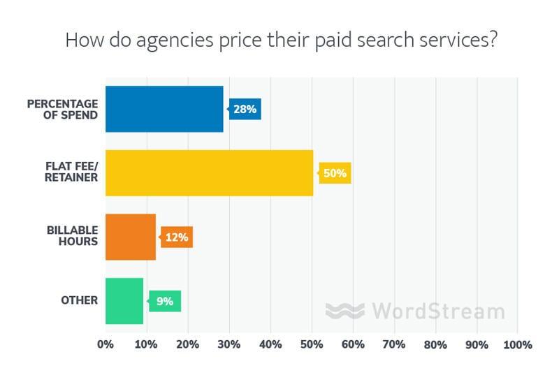 estructuras de precios de agencias de marketing