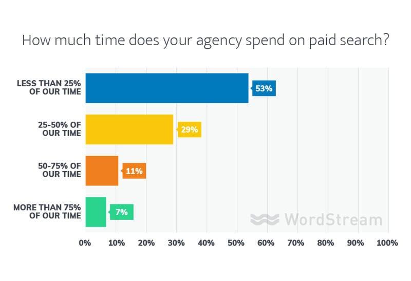 búsqueda pagada de agencias en línea