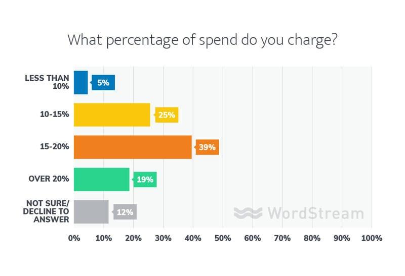 porcentaje del precio de la agencia de gastos