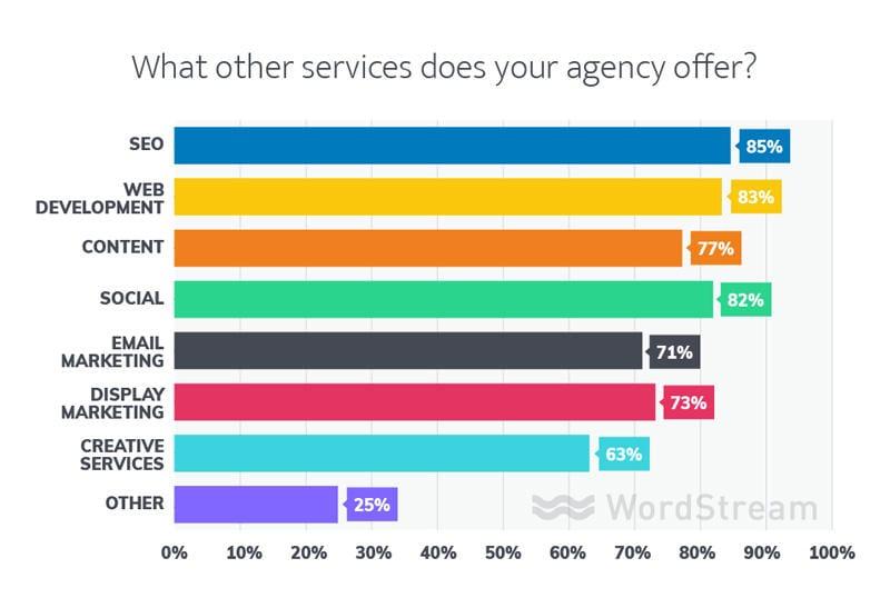 servicios de agencia de marketing