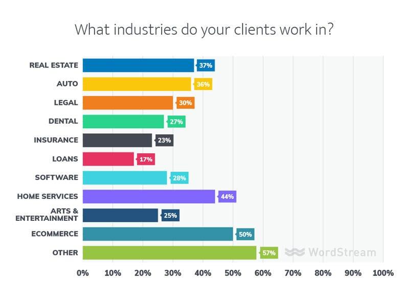 industrias de clientes de agencias de marketing