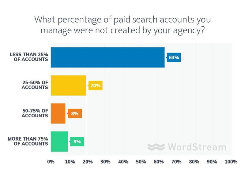 datos de la agencia de marketing
