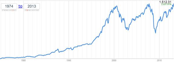 """stock1 """"ancho ="""" 600 """"altura ="""" 214 """"srcset ="""" https://ganardineroporinternet.me/wp-content/uploads/2019/09/1567880644_232_¡Vendimos-la-casa-Asi-es-como-estoy-invirtiendo-los.jpg 600w, https://www.mrmoneymustache.com/ wp-content / uploads / 2014/08 / stock1-200x71.jpg 200w, https://www.mrmoneymustache.com/wp-content/uploads/2014/08/stock1-300x107.jpg 300w """"tamaños ="""" (max- ancho: 600 px) 100vw, 600 px """"/>  <p class="""