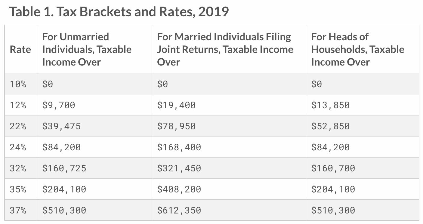 Grupo de impuestos federales sobre la renta de 2019