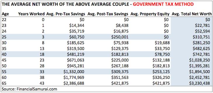 Promedio del patrimonio neto de las parejas - Método del impuesto gubernamental Samurai financiero