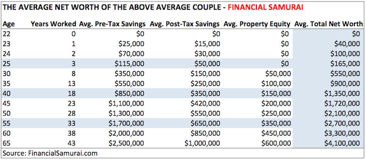 Promedio del patrimonio neto de una pareja casada por encima del promedio - Financial Samurai