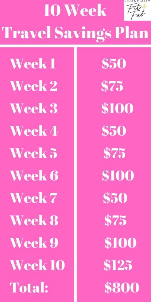 Plan de ahorro de viaje de 10 semanas