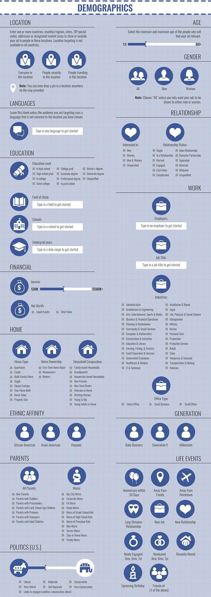 orientación demográfica de publicidad en Facebook