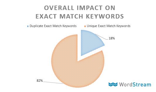 impacto agregado del cambio de palabras clave de concordancia exacta de Google AdWords