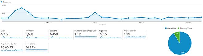 Informe de tráfico de SwiftSalary May