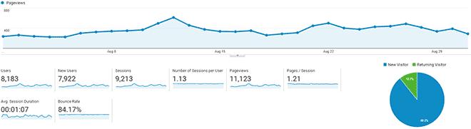 Informe de tráfico de agosto de SwiftSalary