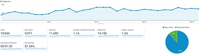 Informe de tráfico de SwiftSalary de septiembre