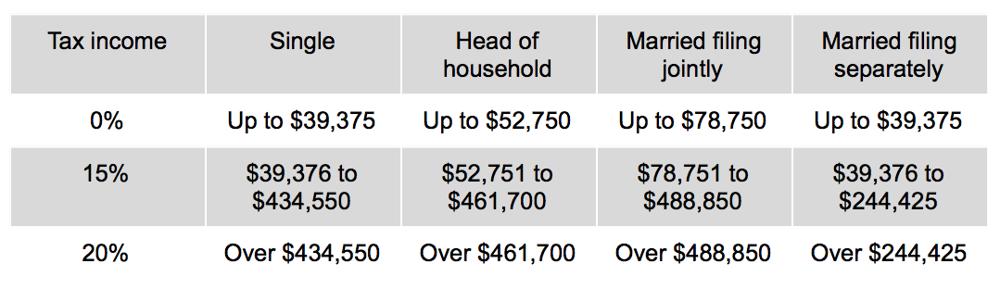 tabla de impuestos de ganancias de Bitcoin a largo plazo
