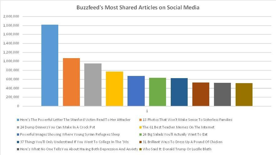 Brecha de curiosidad Artículos más compartidos de BuzzFeed