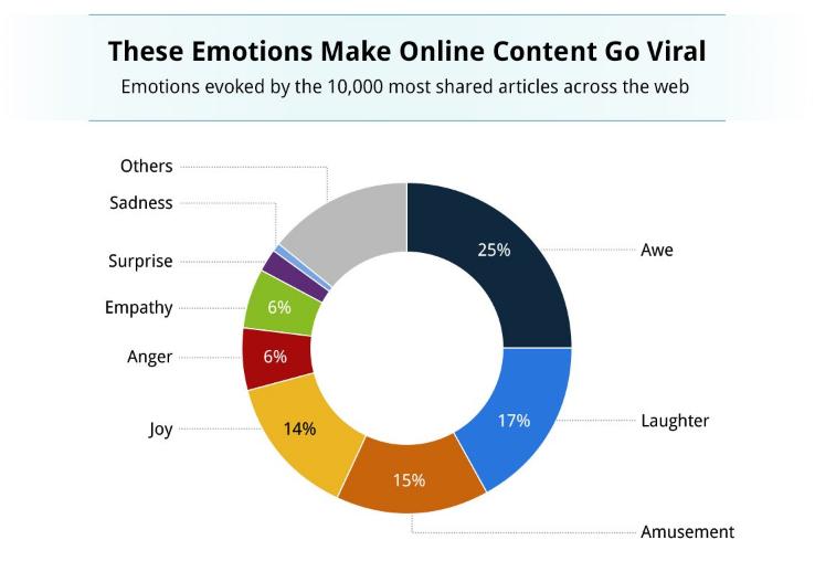 Brecha de curiosidad emocional desencadena contenido en línea