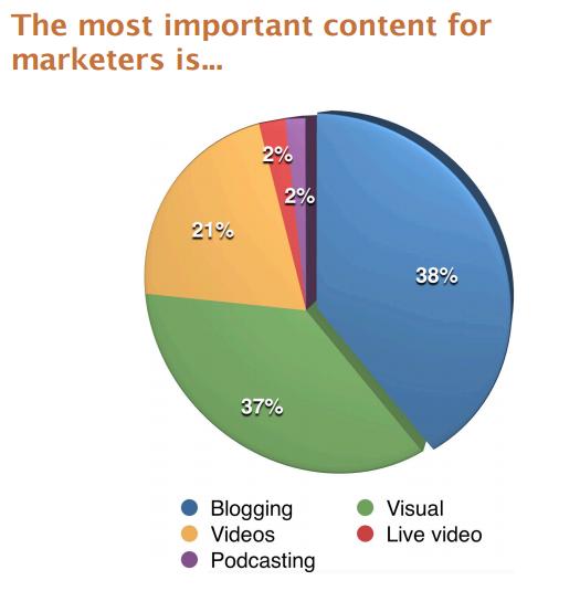 Estadísticas de marketing de contenido formatos de contenido populares