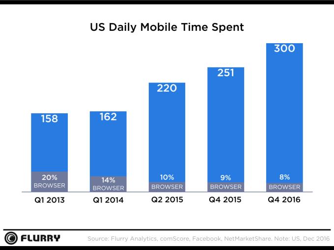 minutos gastados por día en dispositivos móviles
