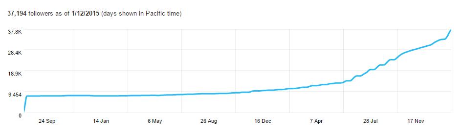 Beneficios del marketing de contenidos Gráfico de seguidores de Twitter Analytics