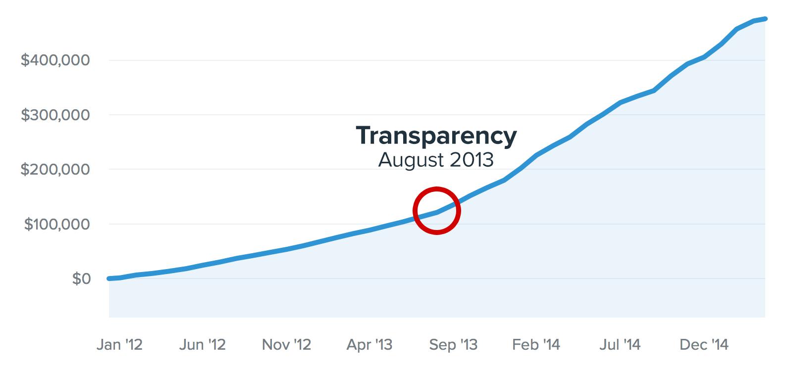 Los beneficios del marketing de contenidos La transparencia del buffer impacta los ingresos