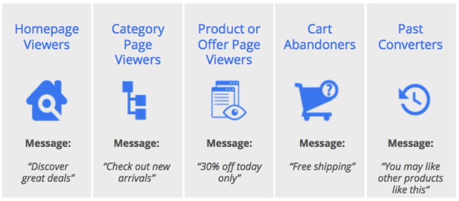 Beneficios de los mensajes de audiencia de remarketing de marketing de contenido