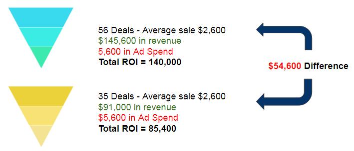 Comparar dos versiones del embudo de marketing de anuncios de la competencia de Facebook