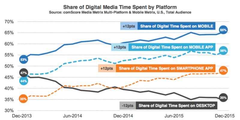 Las tendencias de diseño de blogs comparten el tiempo de los medios digitales por dispositivo Comscore