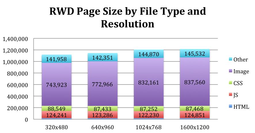 Blog tendencias de diseño RWD rendimiento Guy Podjarny investigación