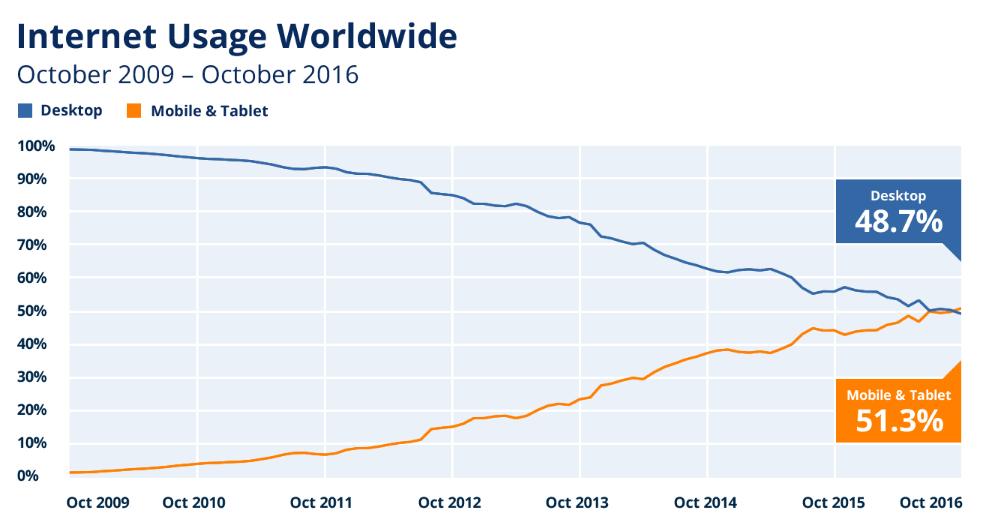 Tendencias de diseño de blogs estadísticas de uso de Internet móvil 2009-2016 StatCounter