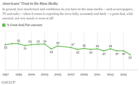 Brecha en la curiosidad Los estadounidenses de Gallup confían en la encuesta de los medios