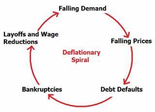 Trabajo de escritura independiente economía deflacionaria