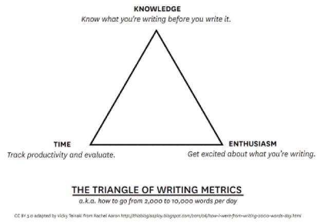 Escritura de métricas de triángulo de gestión del tiempo