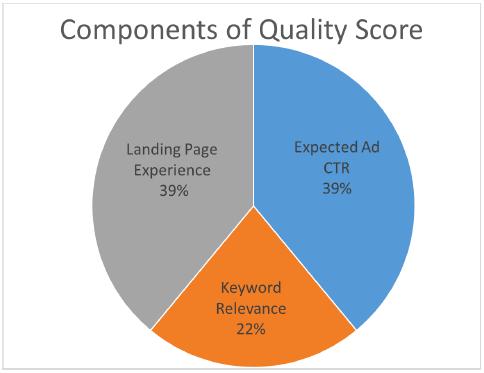 componentes de puntaje de calidad