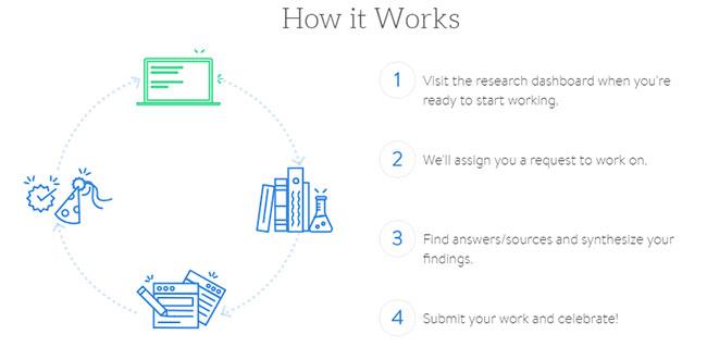 Proceso de investigación en internet