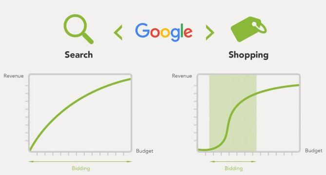 consejos de compras de google porque es más difícil que buscar