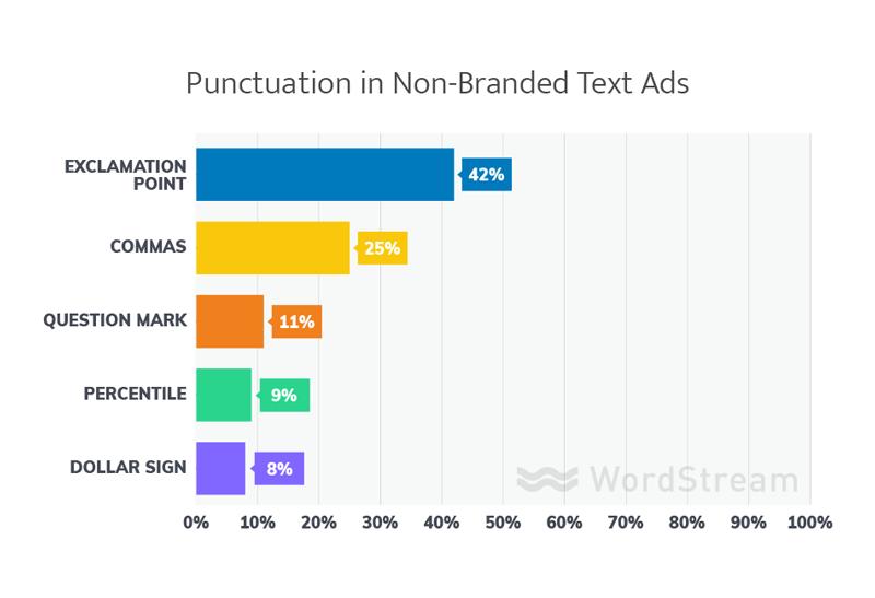 puntuación en los mejores anuncios de texto de AdWords sin marca