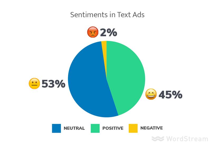 mejores anuncios análisis de sentimiento de adwords