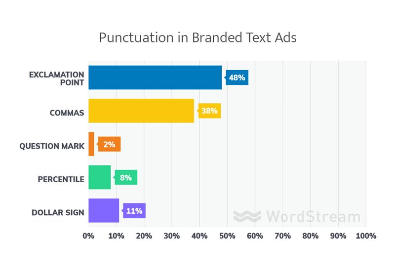 puntuación en los mejores anuncios de texto adowrds de marca